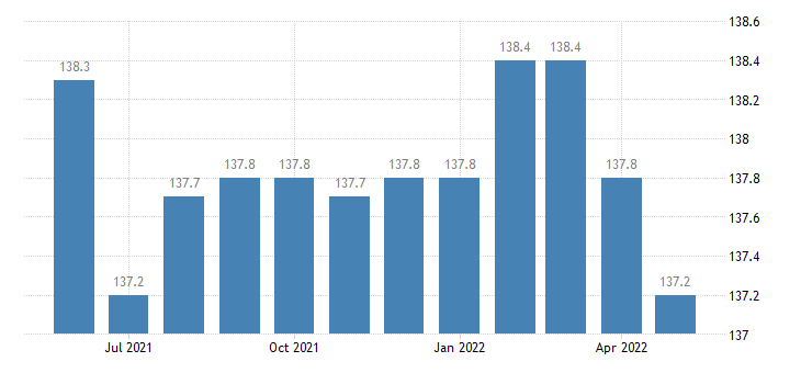 united states import end use other consumer nondurables index 2000 100 m nsa fed data