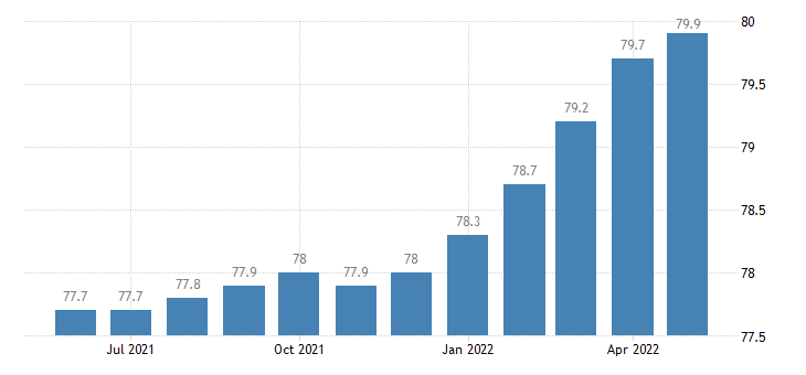 united states import end use other household goods nes index 2000 100 m nsa fed data