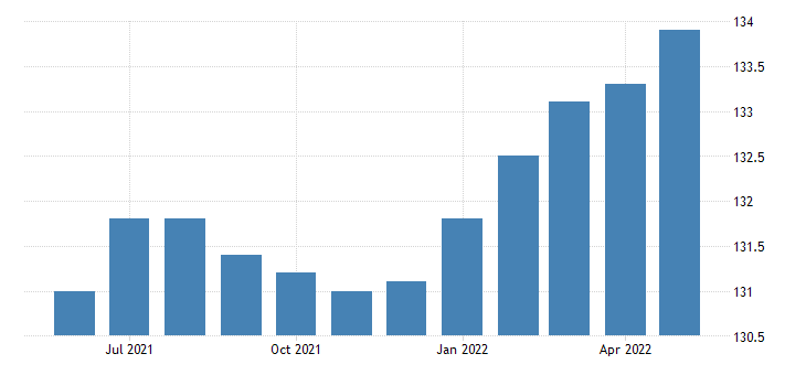 united states import end use other industrial machines index 2000 100 m nsa fed data