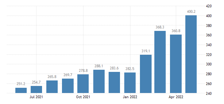 united states import end use other petroleum products index 2000 100 m nsa fed data