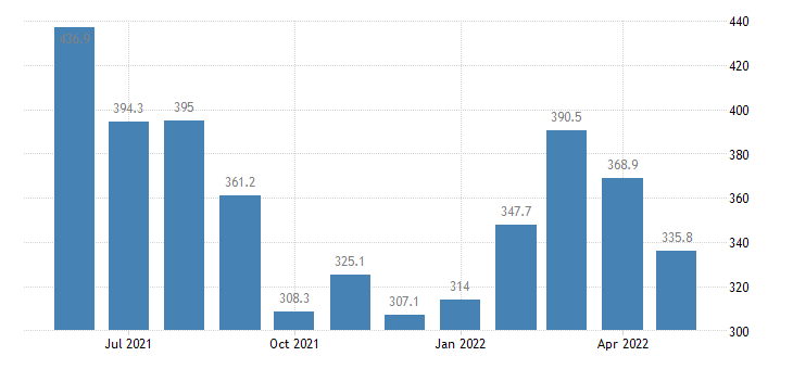 united states import end use other precious metals index 2000 100 m nsa fed data