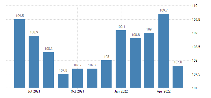 united states import end use other scientific medical and hospital equipment index 2000 100 m nsa fed data
