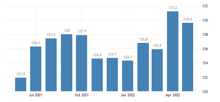 united states import end use paper and paper base stocks index 2000 100 m nsa fed data