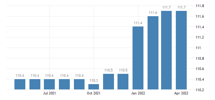 united states import end use passenger cars new and used index 2000 100 m nsa fed data