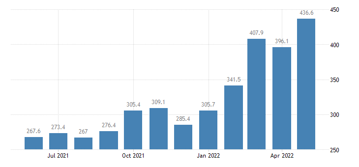 united states import end use petroleum and petroleum products index 2000 100 m nsa fed data