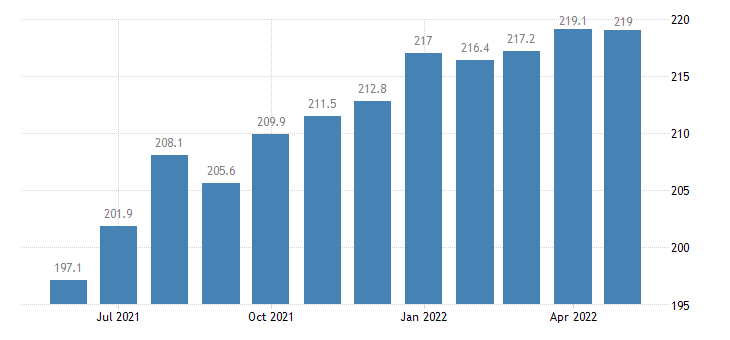 united states import end use plastic materials index 2000 100 m nsa fed data