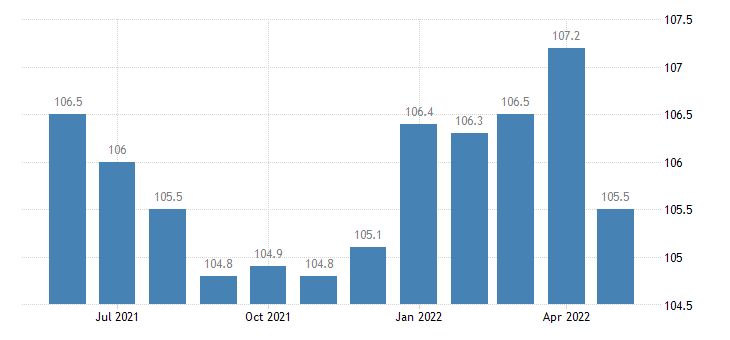united states import end use scientific and medical machinery index 2000 100 m nsa fed data