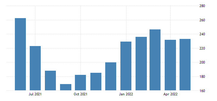 united states import end use selected building materials index 2000 100 m nsa fed data