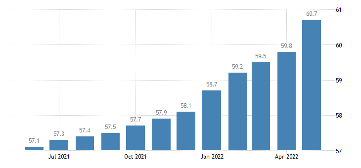 united states import end use semiconductors index 2000 100 m nsa fed data