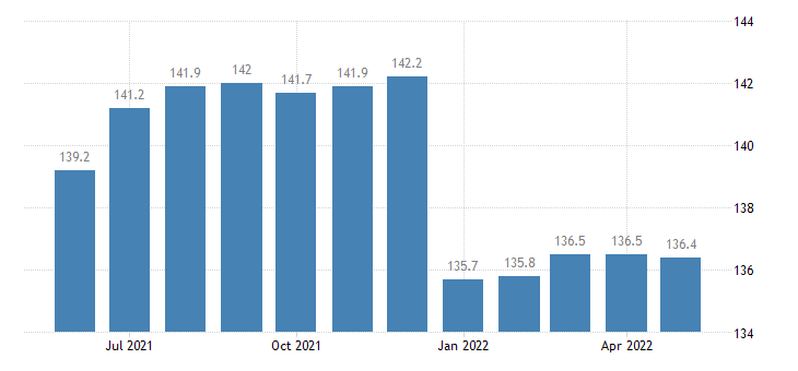 united states import end use sporting camping apparel and footwear index 2000 100 m nsa fed data