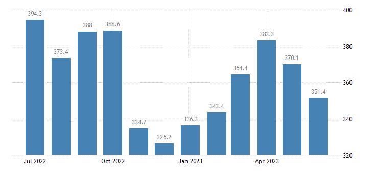 united states import end use steelmaking and ferroalloying matls index 2000 100 m nsa fed data