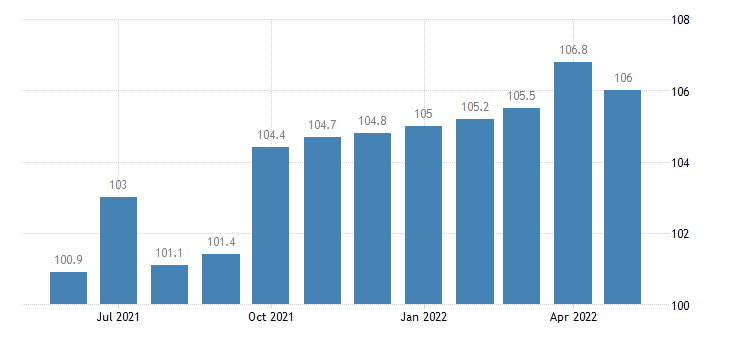 united states import end use stone sand cement and lime index dec 2001 100 m nsa fed data