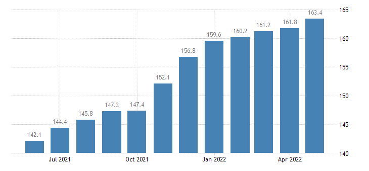 united states import end use textile supplies and related materials index 2000 100 m nsa fed data