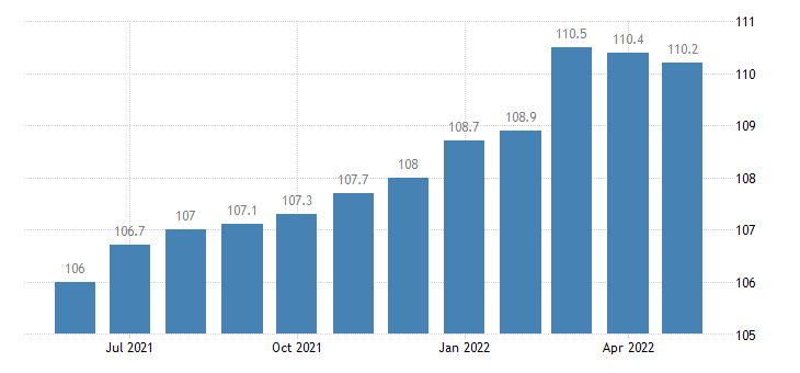 united states import end use toys shooting and sporting goods index 2000 100 m nsa fed data