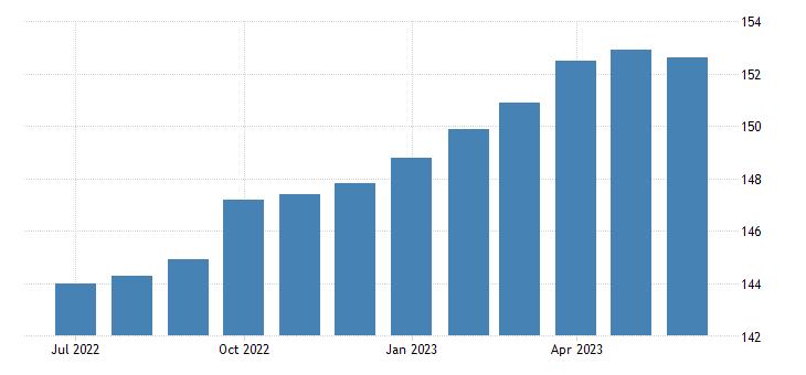 united states import end use transportation equipment excluding motor vehicles index dec 2001  100 m nsa fed data