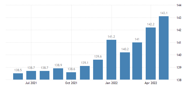united states import end use transportation equipment excluding motor vehicles index dec 2001  100 m nsa fed data