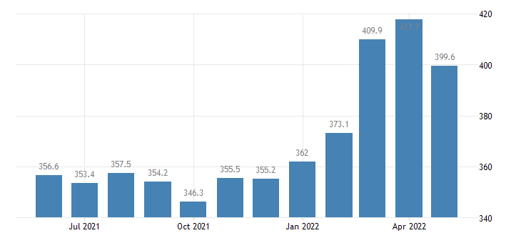 united states import end use unfinished metals related to durable goods index 2000 100 m nsa fed data
