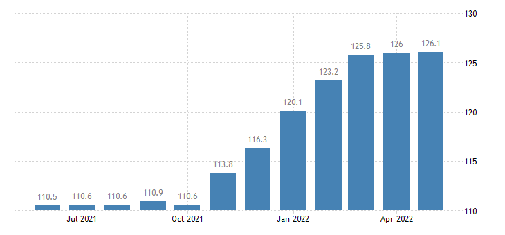 united states import end use unmanufactured consumer durables index 2000 100 m nsa fed data