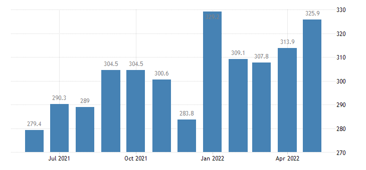 united states import end use vegetables and vegetable preparations index 2000 100 m nsa fed data