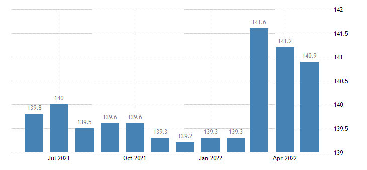 united states import end use wine beer and related products index 2000 100 m nsa fed data