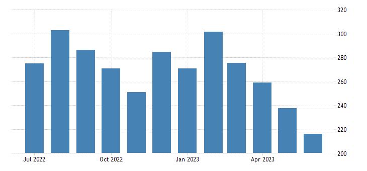 united states import end use zinc index dec 2008 100 m nsa fed data