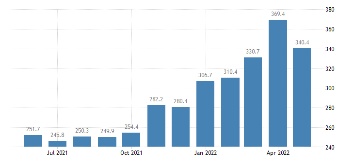 united states import end use zinc index dec 2008 100 m nsa fed data