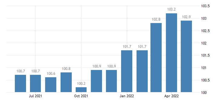 united states import harmonized system aircraft spacecraft and parts thereof index dec 2002 100 m nsa fed data