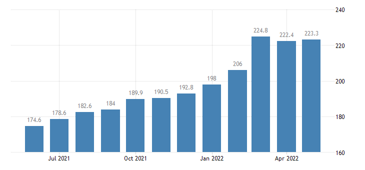 united states import harmonized system aluminum and articles thereof index 2000 100 m nsa fed data