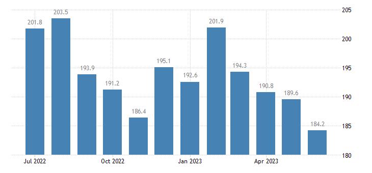 united states import harmonized system aluminum unwrought index 2000 100 m nsa fed data