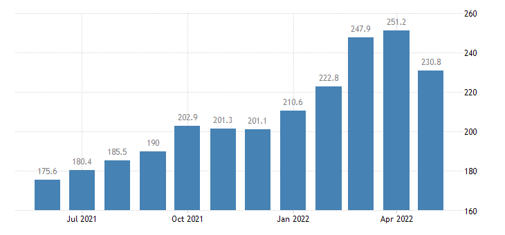 united states import harmonized system aluminum unwrought index 2000 100 m nsa fed data
