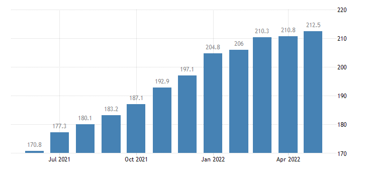 united states import harmonized system articles of iron or steel index 2000 100 m nsa fed data