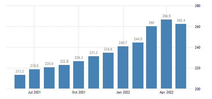 united states import harmonized system base metals and articles of base metals index 2000 100 m nsa fed data