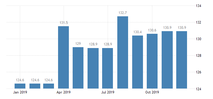united states import harmonized system beer ale porter stout and the like index dec 2006 100 m nsa fed data