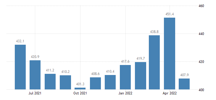 united states import harmonized system copper and articles thereof index 2000 100 m nsa fed data