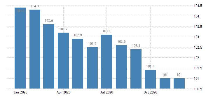 united states import harmonized system essential oils and resinoids index dec 2001 100 m nsa fed data