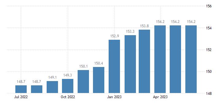 united states import harmonized system ethyl alcohol undenatured less than 80percent alcohol index dec 2001 100 m nsa fed data