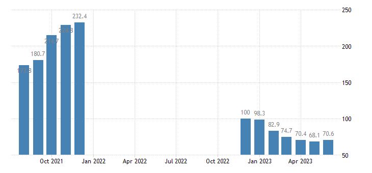 united states import harmonized system fertilizers index dec 2009 100 m nsa fed data