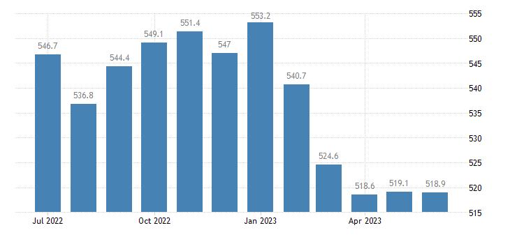 united states import harmonized system inorganic chemicals index 2000 100 m nsa fed data