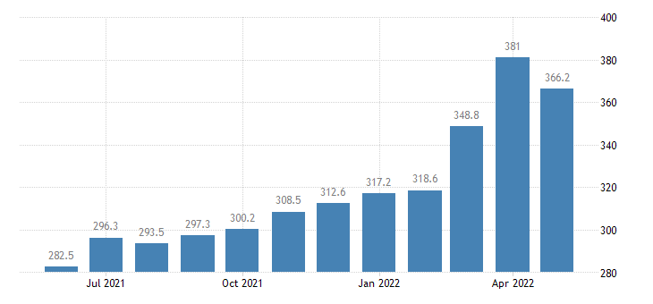 united states import harmonized system iron and steel index 2000 100 m nsa fed data