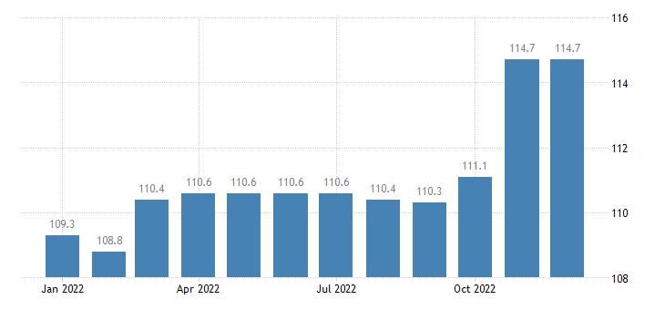 united states import harmonized system measuring instruments appliances and machines nesoi index dec 2009 100 m nsa fed data