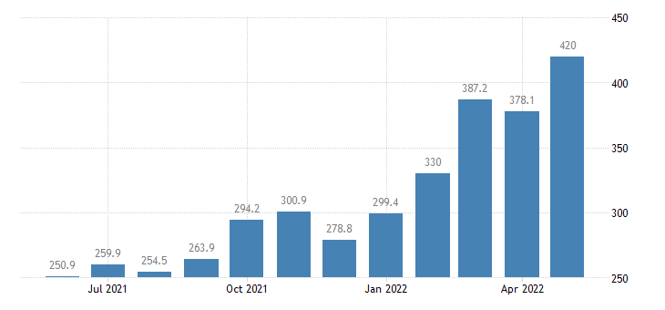 united states import harmonized system mineral products index 2000 100 m nsa fed data