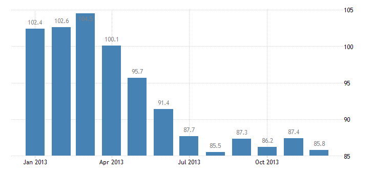 united states import harmonized system nickel and articles thereof index dec 2009 100 m nsa fed data