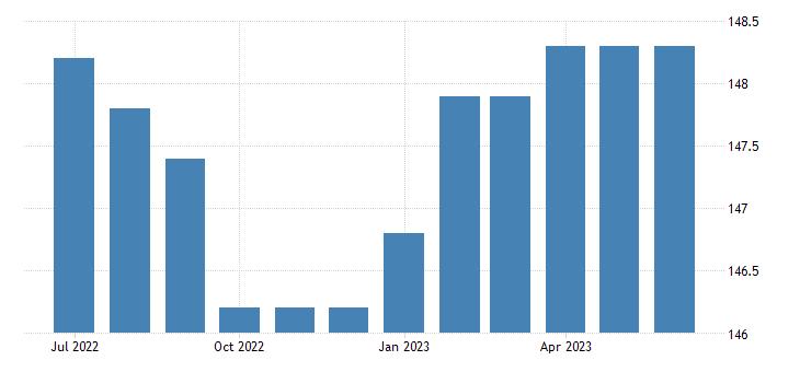 united states import harmonized system pharmaceutical products index 2000 100 m nsa fed data