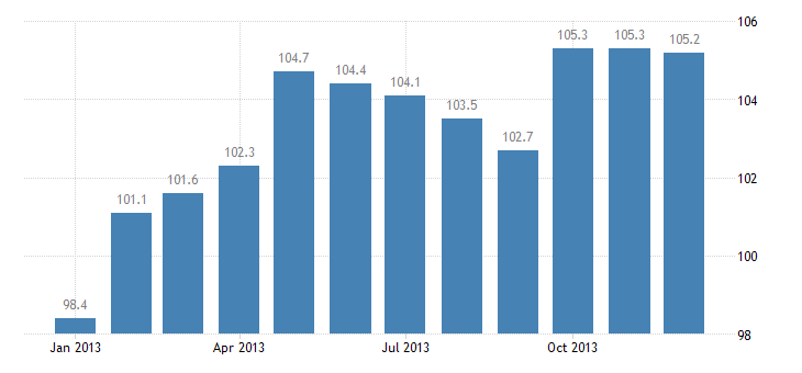 united states import harmonized system pulp wood waste paper and paperboard index dec 2009 100 m nsa fed data