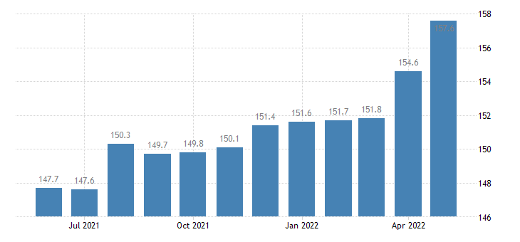united states import harmonized system rubber and articles thereof index 2000 100 m nsa fed data