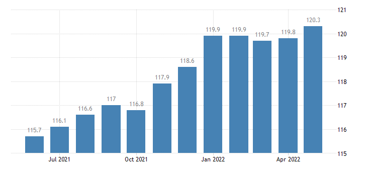 united states import harmonized system textile and textile articles index 2000 100 m nsa fed data