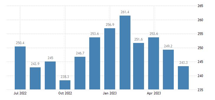 united states import harmonized system vegetable products index 2000 100 m nsa fed data