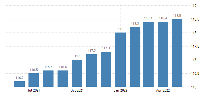 united states import harmonized system vehicles aircraft vessels and associated transport equipment index 2000 100 m nsa fed data