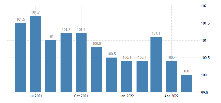 united states import harmonized system wine of fresh grapes including fortified wine index dec 2005 100 m nsa fed data
