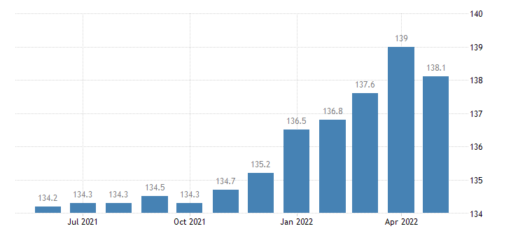united states import naics aerospace product and parts manufacturing index 2005 100 m nsa fed data